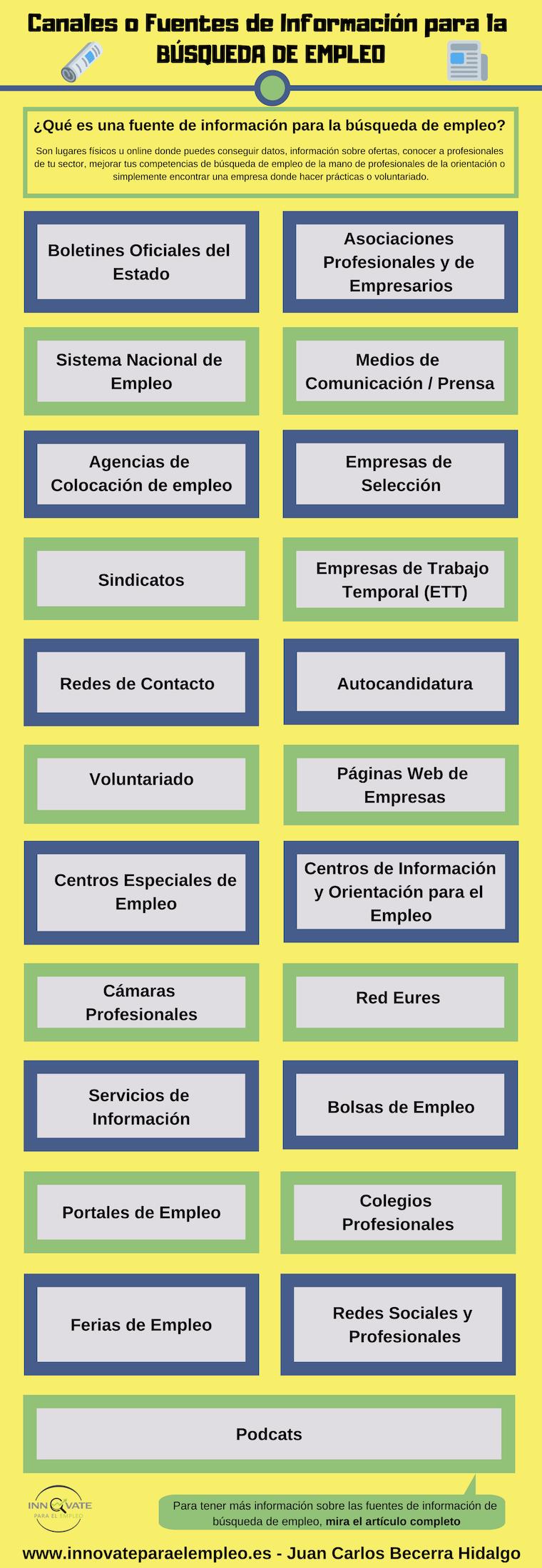 Infografía sobre fuentes de información
